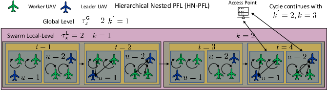 Figure 3 for UAV-assisted Online Machine Learning over Multi-Tiered Networks: A Hierarchical Nested Personalized Federated Learning Approach