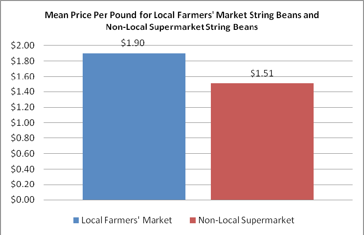 PDF] Is Local Food More Expensive? A Consumer Price