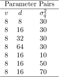 Figure 2 for Alternating Direction Method of Multipliers for Quantization