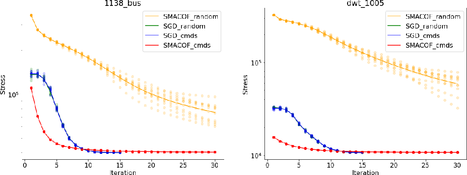 Figure 3 for Stochastic Gradient Descent Works Really Well for Stress Minimization