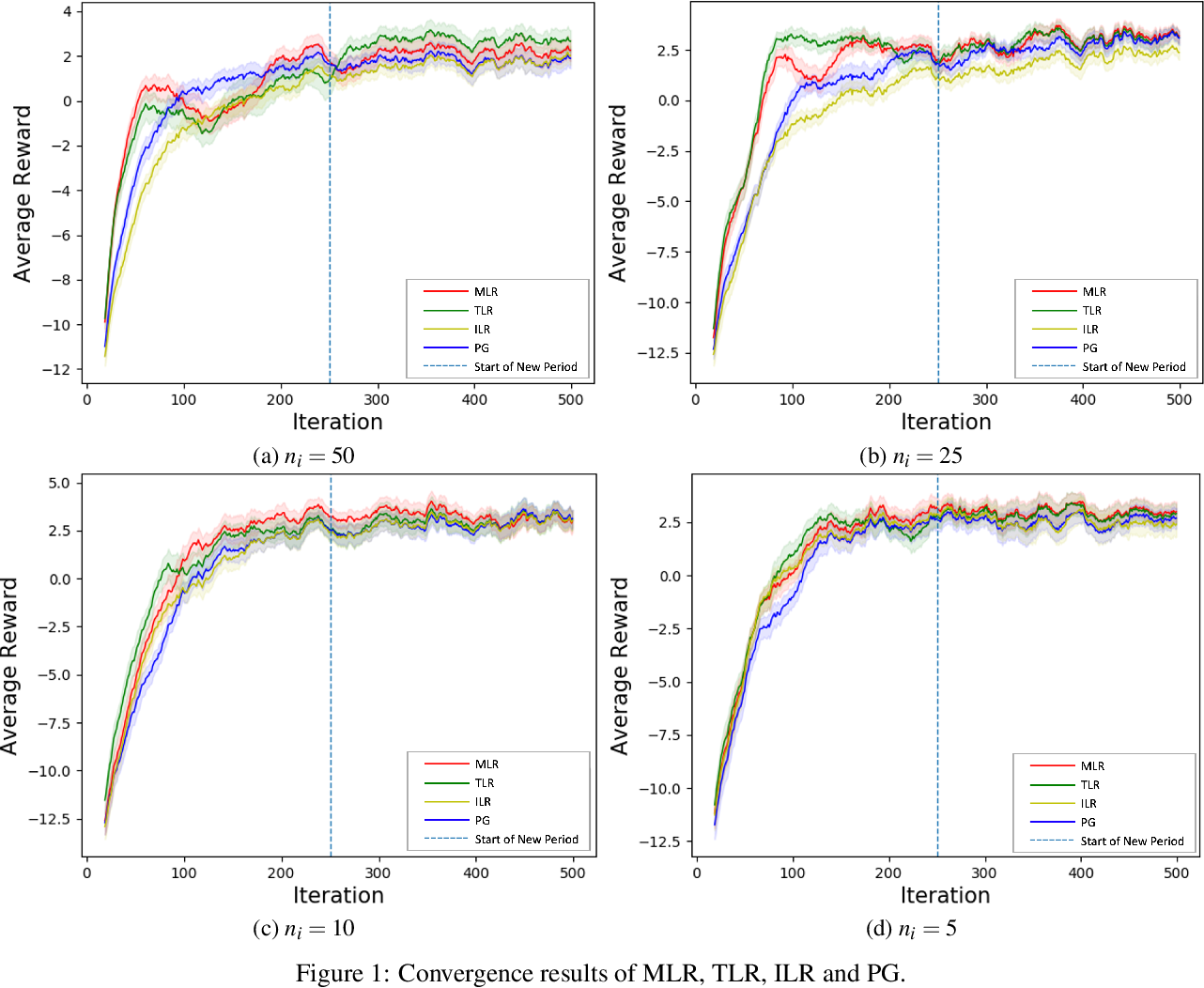 Figure 2 for Green Simulation Assisted Reinforcement Learning with Model Risk for Biomanufacturing Learning and Control