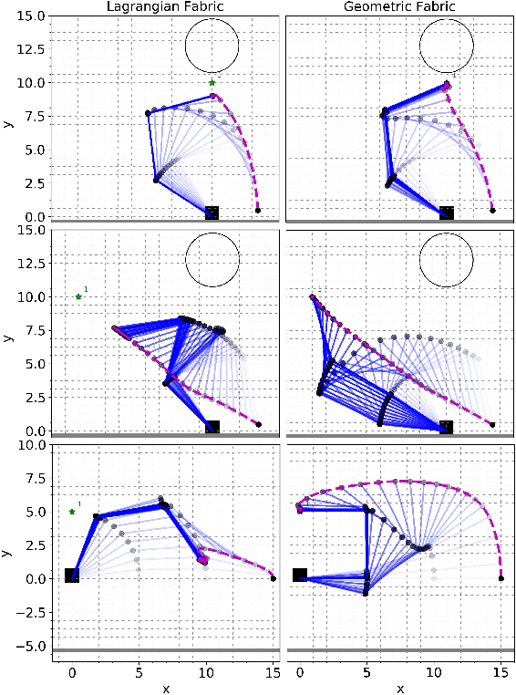 Figure 1 for Geometric Fabrics for the Acceleration-based Design of Robotic Motion
