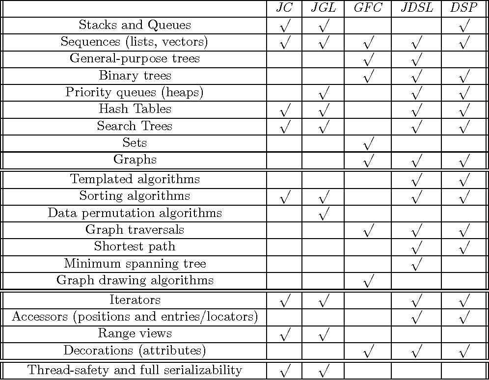 Table 1: A Comparison of the Java Collections, the Generic Library for Java, the Graph Foundation Classes for Java, the Data Structures Library in Java, and the net.datastructures package.