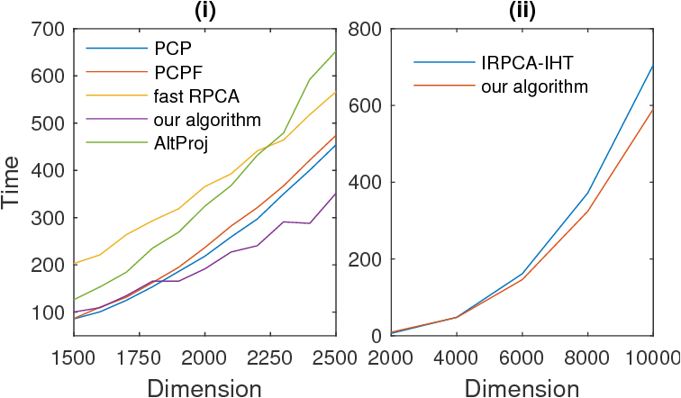 Figure 3 for Informed Non-convex Robust Principal Component Analysis with Features