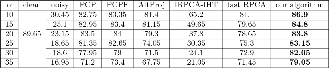 Figure 2 for Informed Non-convex Robust Principal Component Analysis with Features