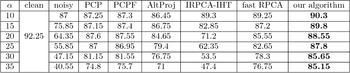 Figure 4 for Informed Non-convex Robust Principal Component Analysis with Features