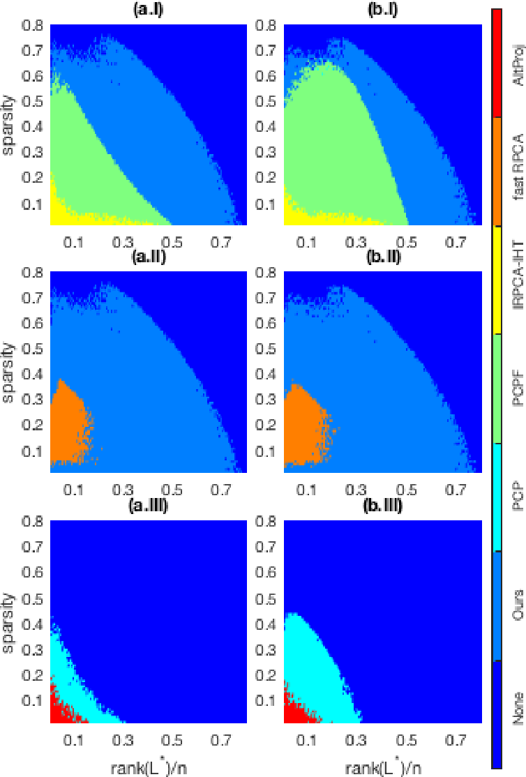 Figure 1 for Informed Non-convex Robust Principal Component Analysis with Features