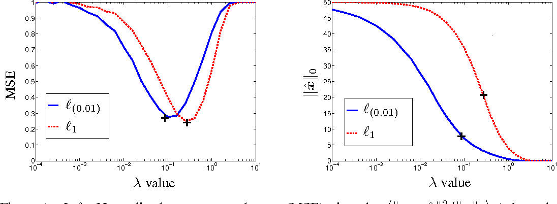 Figure 1 for Dual-Space Analysis of the Sparse Linear Model