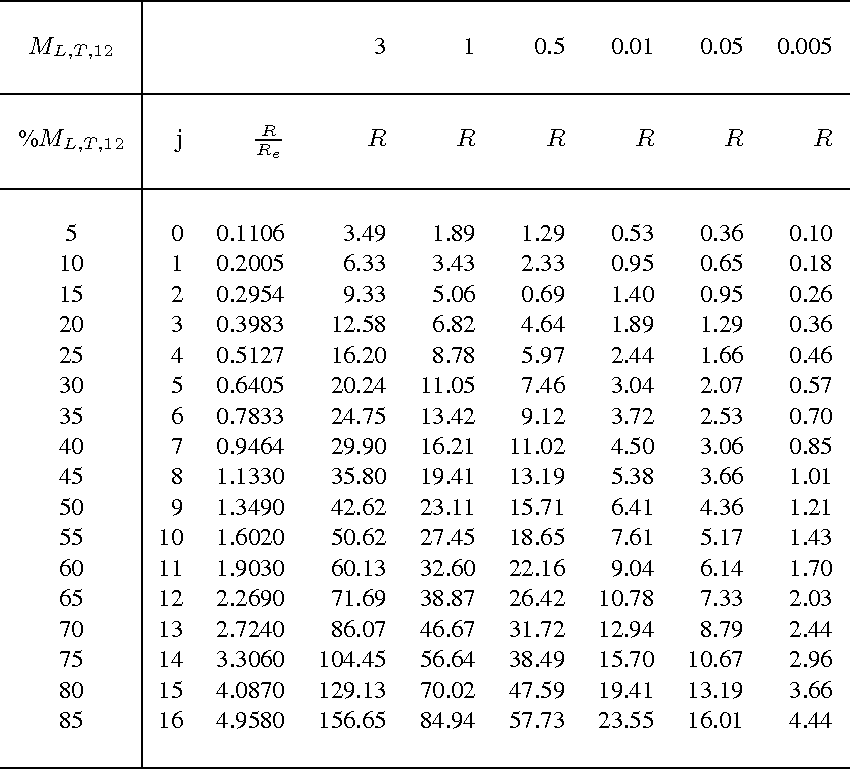 Table 3 From Spectro Photometric Evolution Of Elliptical Galaxies