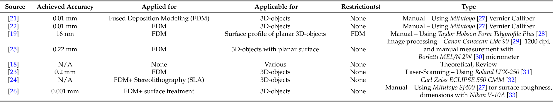 PDF] Scanned Image Data from 3D-Printed Specimens Using