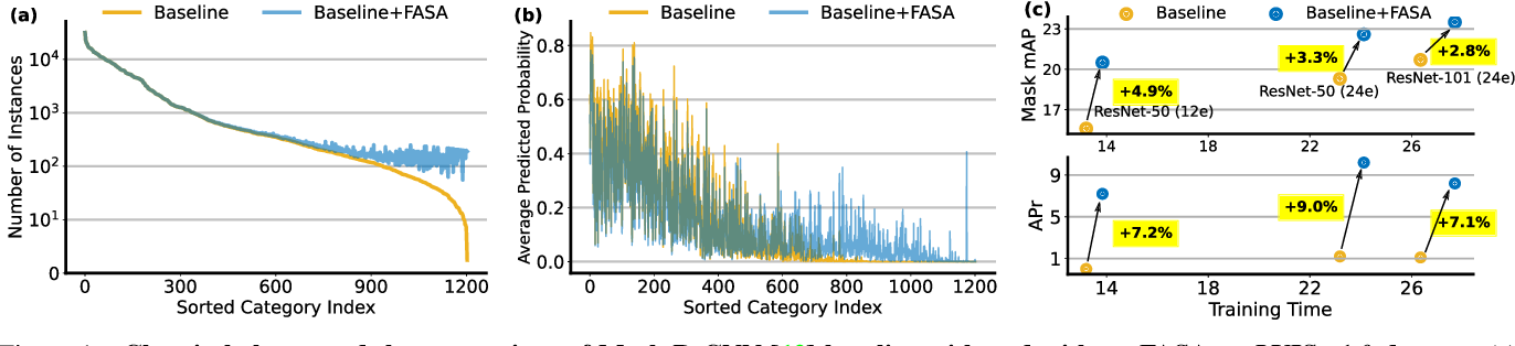Figure 1 for FASA: Feature Augmentation and Sampling Adaptation for Long-Tailed Instance Segmentation