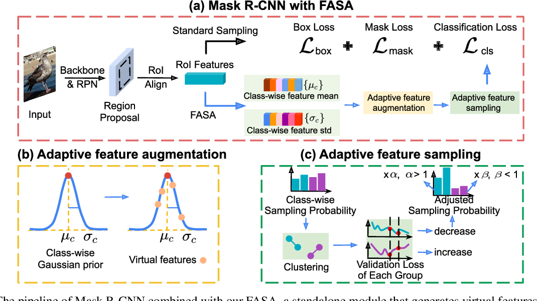 Figure 3 for FASA: Feature Augmentation and Sampling Adaptation for Long-Tailed Instance Segmentation