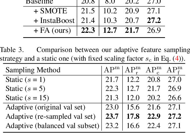 Figure 4 for FASA: Feature Augmentation and Sampling Adaptation for Long-Tailed Instance Segmentation