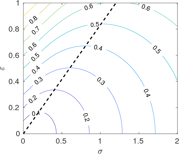 Figure 1 for Accuracy-Reliability Cost Function for Empirical Variance Estimation