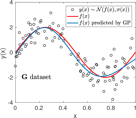 Figure 3 for Accuracy-Reliability Cost Function for Empirical Variance Estimation