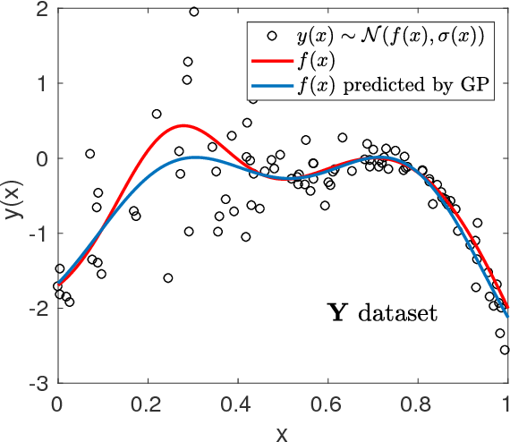 Figure 4 for Accuracy-Reliability Cost Function for Empirical Variance Estimation