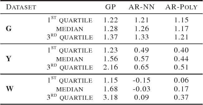 Figure 2 for Accuracy-Reliability Cost Function for Empirical Variance Estimation