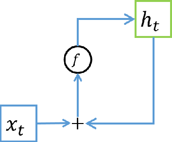 Figure 1 for Compressing Recurrent Neural Network with Tensor Train