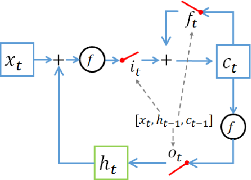 Figure 2 for Compressing Recurrent Neural Network with Tensor Train