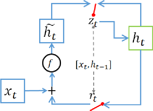 Figure 3 for Compressing Recurrent Neural Network with Tensor Train