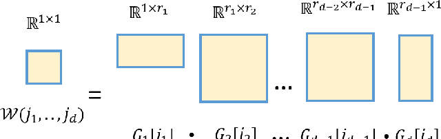 Figure 4 for Compressing Recurrent Neural Network with Tensor Train