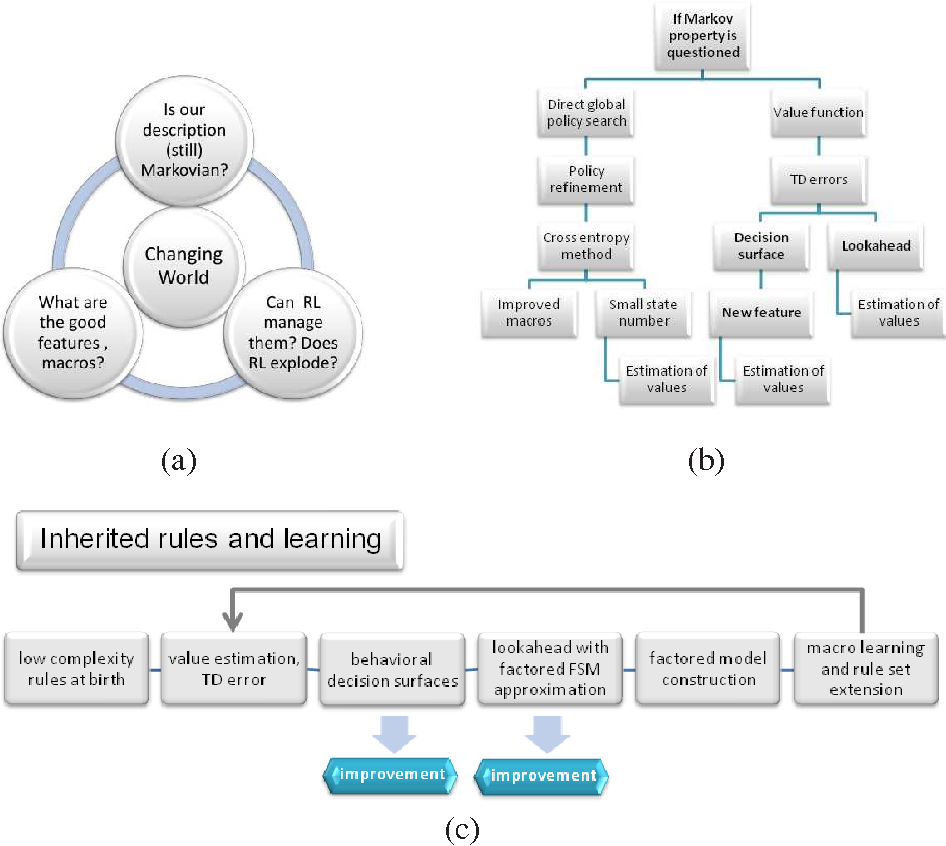 Figure 1 for Decision Making Agent Searching for Markov Models in Near-Deterministic World