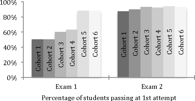 Figure 2 from Evaluation of a Blended Learning Approach Used