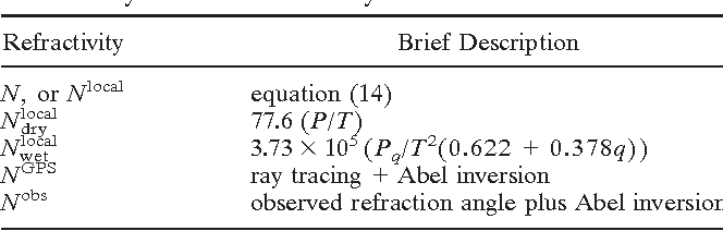 Table 1 from A ray-tracing operator and its adjoint for the use of