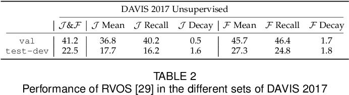Figure 3 for The 2019 DAVIS Challenge on VOS: Unsupervised Multi-Object Segmentation