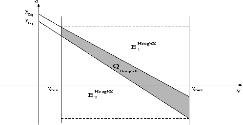 Figure 2: Query on the dual Hough-X plane.