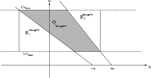 Figure 3: Query on the dual Hough-Y plane.