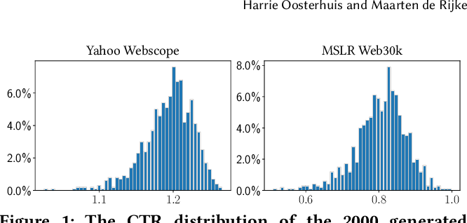 Figure 1 for Taking the Counterfactual Online: Efficient and Unbiased Online Evaluation for Ranking