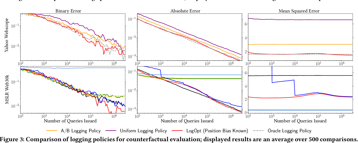 Figure 3 for Taking the Counterfactual Online: Efficient and Unbiased Online Evaluation for Ranking