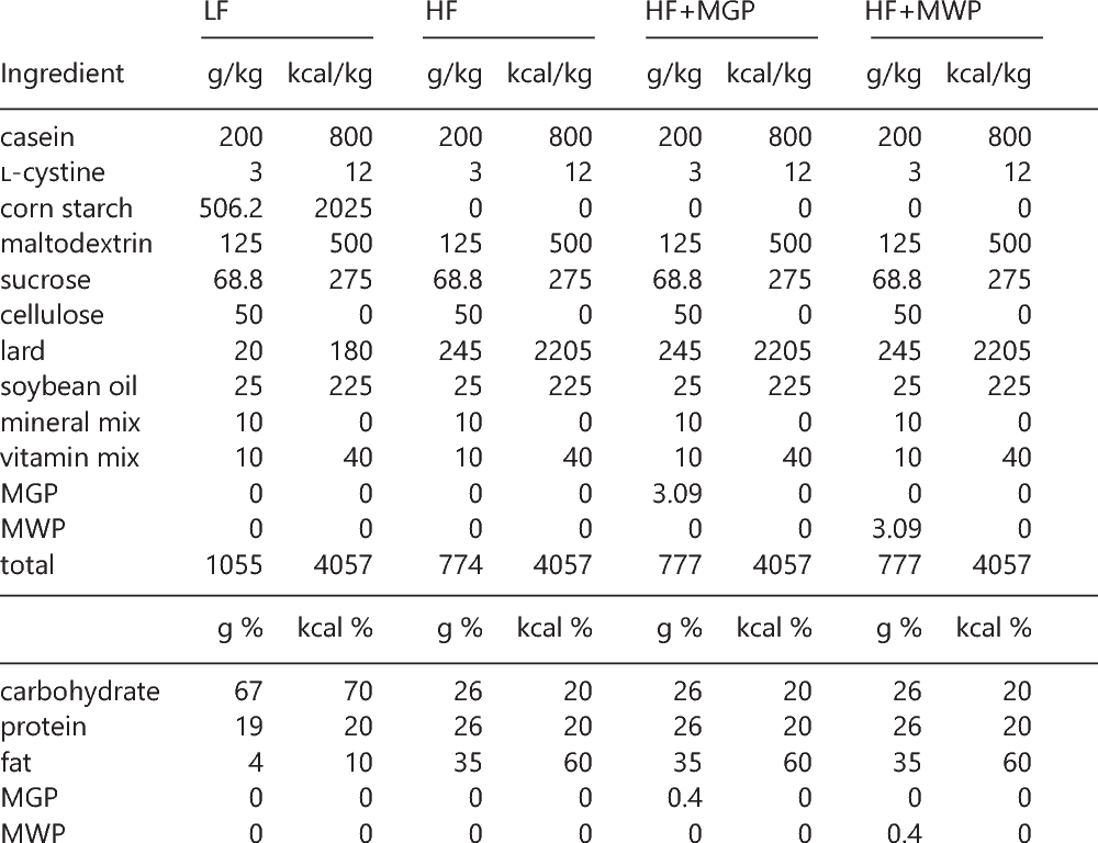 Table 1. Composition of Experimental Diets