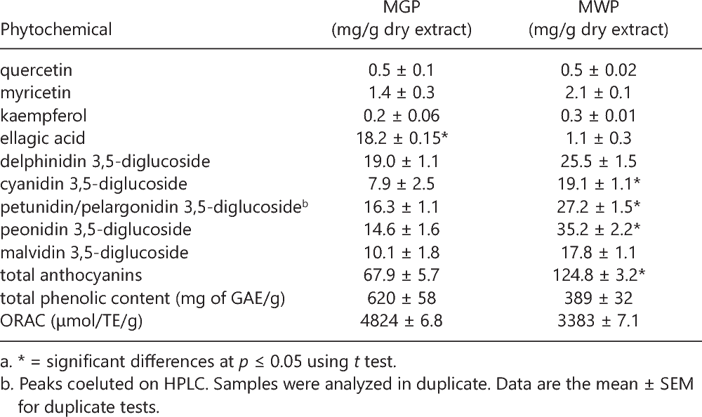 Table 2. Antioxidant and Phytochemical Composition of Muscadine Grape or Wine Extractsa
