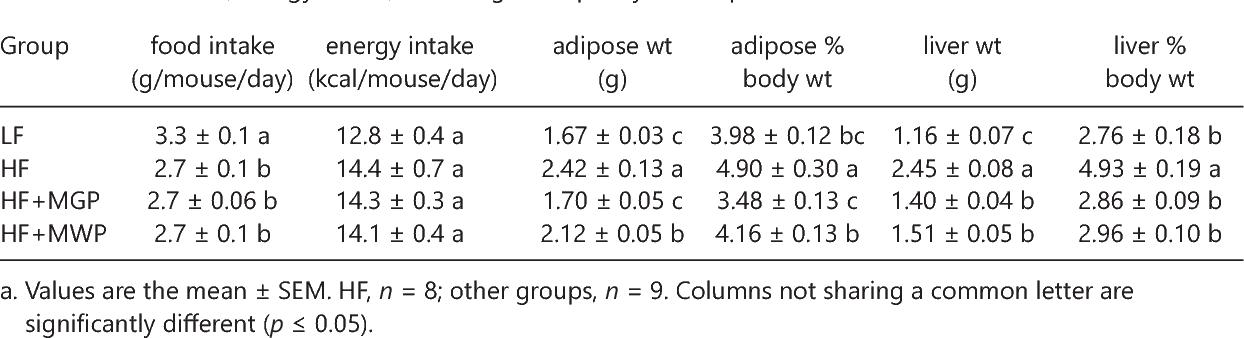Table 3. Food Intake, Energy Intake, and Weight of Epididymal Adipose Tissue and Livera