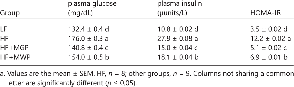 Table 4. Effects of MGP and MWP on Glucose Homeostasis in C57BL/6J Micea