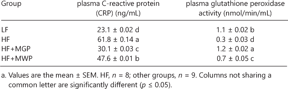 Table 5. Effects of MGP and MWP on Plasma CRP and Glutathione Peroxidase Activitya