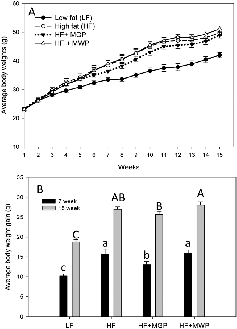 Figure 1. Cumulative body weights of C57BL/6J mice (1−15 weeks): net body weight gains at weeks (A) 7 and (B) 15. HF, n = 8; other groups, n = 9.