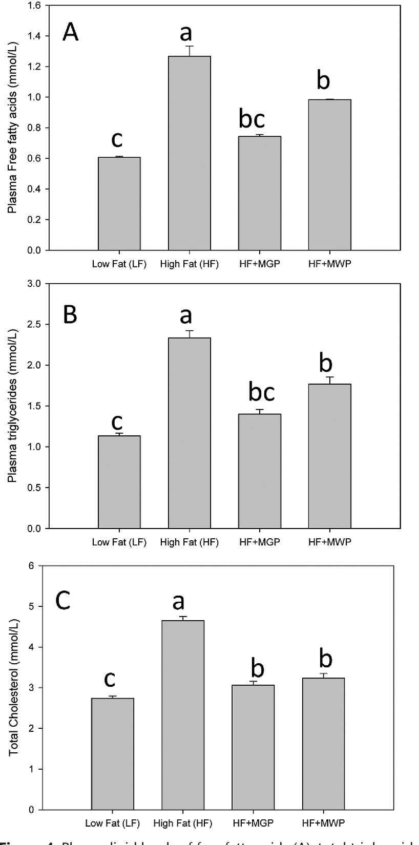 Figure 4. Plasma lipid levels of free fatty acids (A), total triglycerides (B), and total cholesterol (C) in C57BL/6J mice. HF, n = 8; other groups, n = 9.