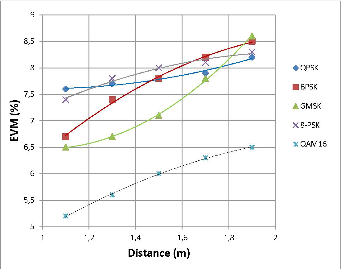 Design And Implementation Of A Bi Directional Visible Light 8 Psk Block Diagram Communication Testbed Semantic Scholar