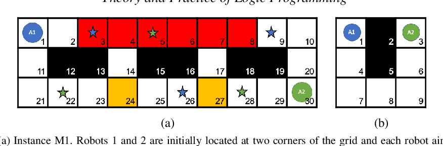 Figure 3 for Explanation Generation for Multi-Modal Multi-Agent Path Finding with Optimal Resource Utilization using Answer Set Programming