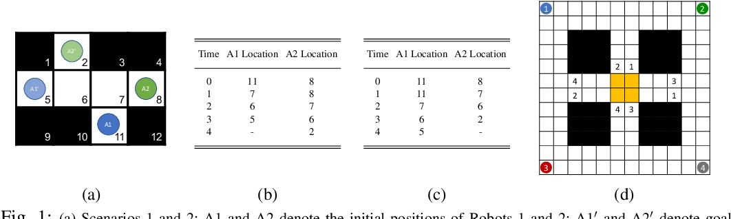 Figure 1 for Explanation Generation for Multi-Modal Multi-Agent Path Finding with Optimal Resource Utilization using Answer Set Programming