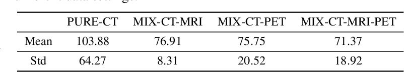 Figure 3 for Discriminative Cross-Modal Data Augmentation for Medical Imaging Applications