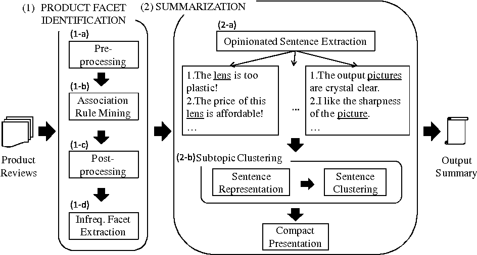 Figure 3 for Product Review Summarization based on Facet Identification and Sentence Clustering
