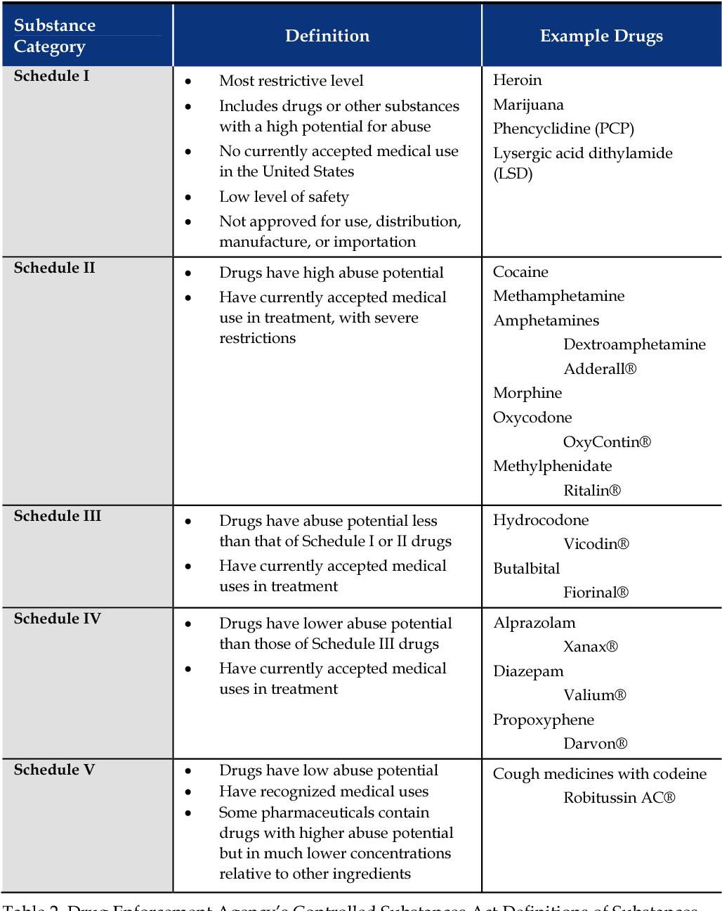 PDF] The Epidemiology and Treatment of Prescription Drug