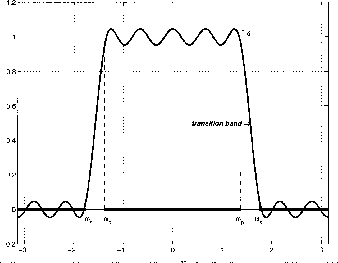 Figure 1 From The Asymptotics Of Optimal Equiripple Filters Low Pass Rc Filter Diagram Frequency Response Fir Lowpass With N