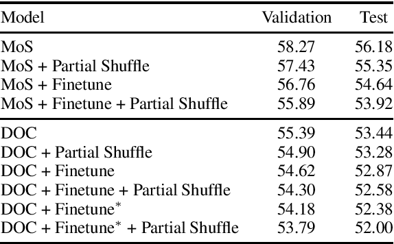 Figure 1 for Partially Shuffling the Training Data to Improve Language Models