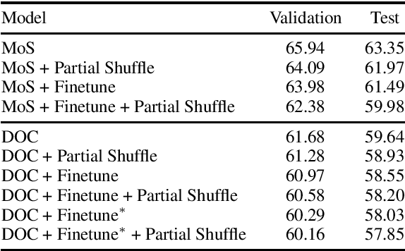 Figure 2 for Partially Shuffling the Training Data to Improve Language Models