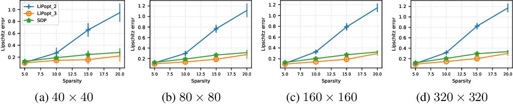 Figure 3 for Lipschitz constant estimation of Neural Networks via sparse polynomial optimization